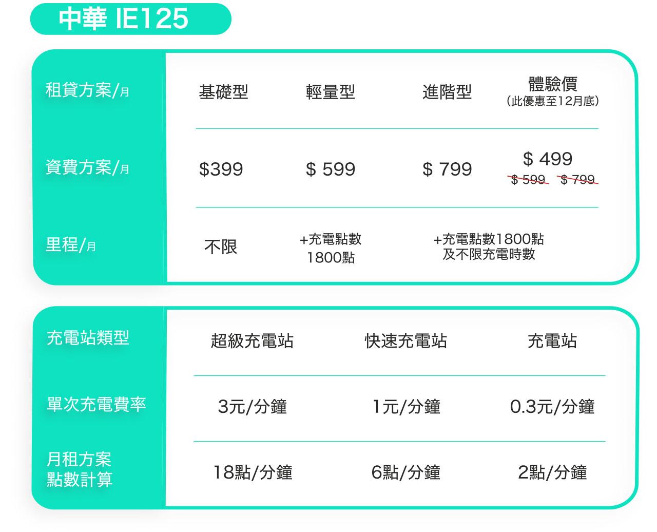 中華IE125 資費方案