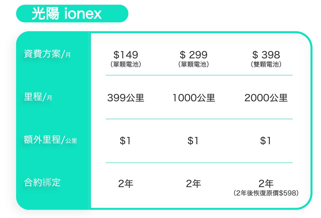 光陽 iOnex 資費方案